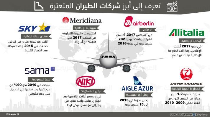 تعرف إلى أبرز شركات الطيران المتعثرة حول العالم