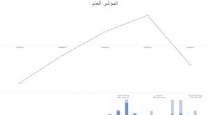 مؤشر بورصة عمان يواصل نزيف النقاط
