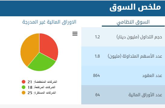 بورصة عمان : انخفاض اسهم (21) شركة و ارتفاع (18) شركة