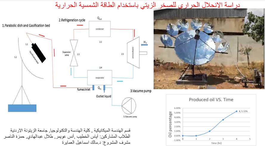 جامعة الزيتونة الأردنية تحصل على المركز الثالث في مسابقة مشاريع التخرج الجامعية لنقابة المهندسين الأردنيين