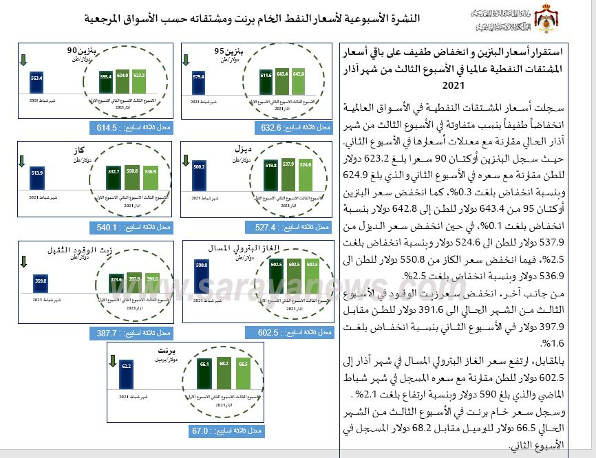 الحكومة: استقرار أسعار البنزين و انخفاض طفيف على باقي أسعار المشتقات النفطية عالمياً  ..  أسماء