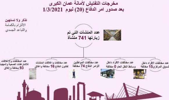 مخالفة 89 فرداً لعدم التزامهم بأومر الدفاع في عمان
