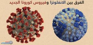 كيف نفرق بين الإصابة بالإنفلونزا و كورونا  ..  الصحة العالمية تُنهي الجدل و توضح
