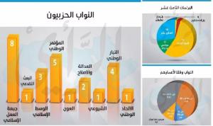 تركيبة مجلس النواب الجديد .. 26 حزبيا و44% اعمارهم أقل من 50