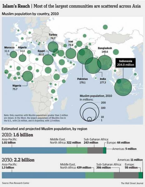 """""""وول ستريت جورنال"""": المسلمون ملياران و٢٠٠ مليون عام ٢٠٣٠"""