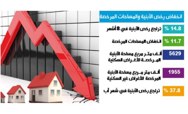 رخص الأبنية تنخفض 15 % في 8 أشهر