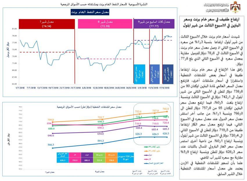 """""""الطاقة"""": ارتفاع بنزين اوكتان (90) و بنزين اوكتان (95) خلال الاسبوع الثالث من شهر أيلول"""
