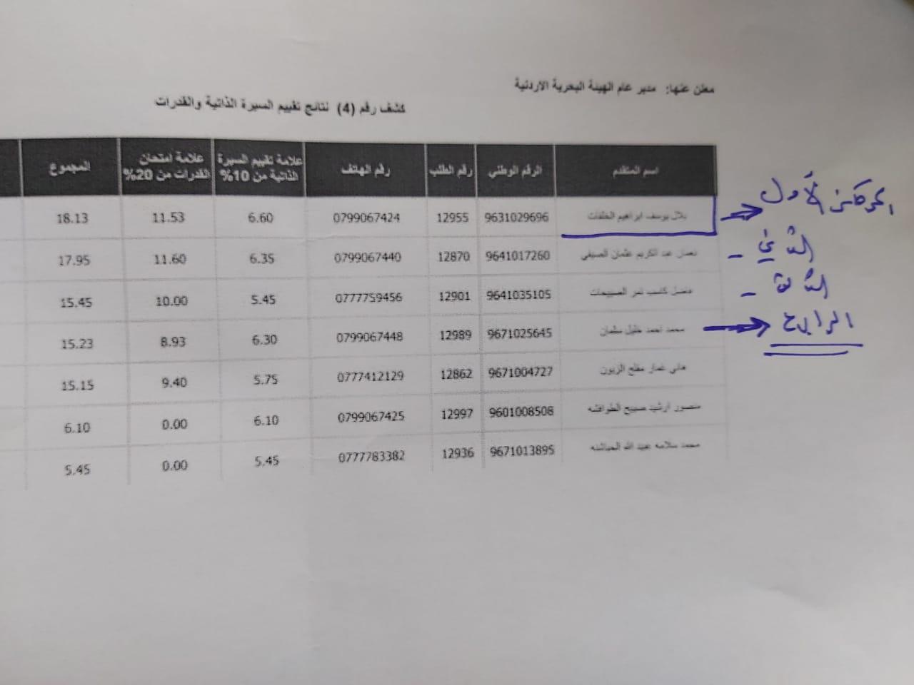 بالوثيقة  ..  المهندس بلال الخلفات يحقق اعلى العلامات بديوان الخدمة المدنية وتوصية النقل بتعيين آخر