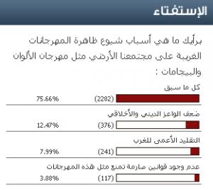"""نتائج استفتاء """"سرايا """" ..75.66 % من الاردنيين يرجعون ضعف الوازع الديني و غياب القوانين وراء انتشار المهرجانات الغريبة"""